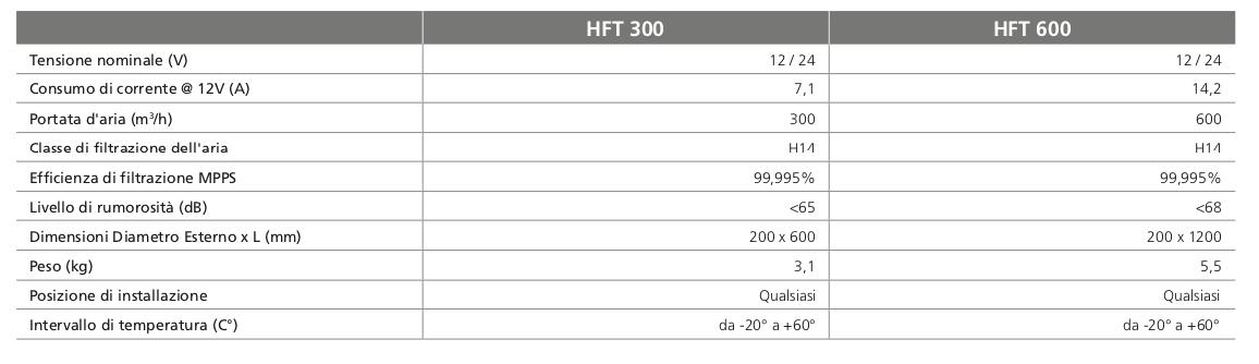 filtraggio aria autobus hepa h14