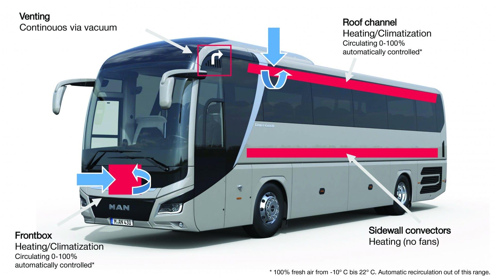 coronavirus sicurezza bus