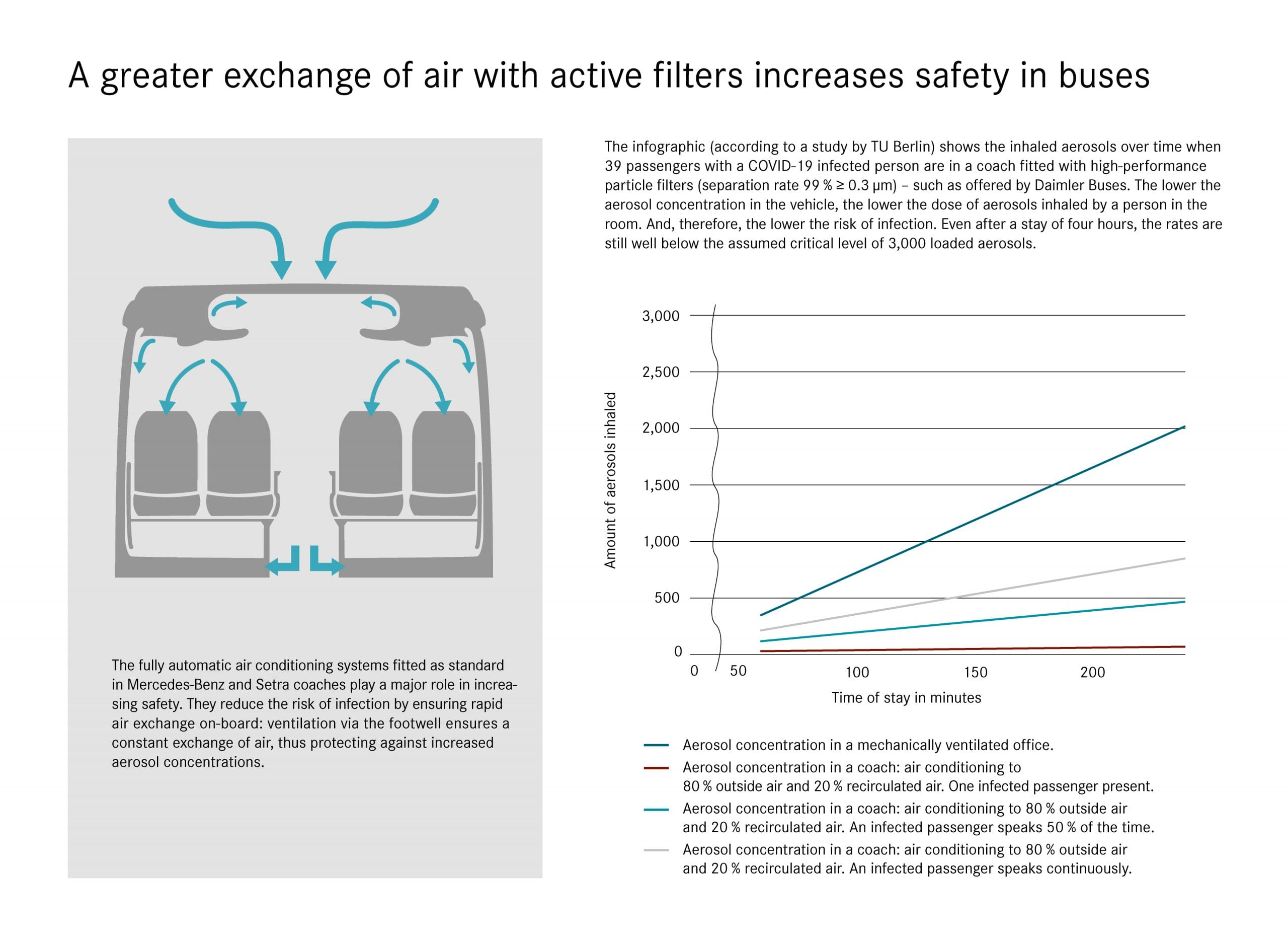 filtri antivirali autobus